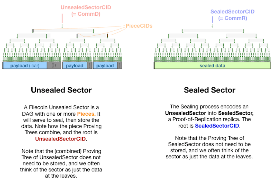 Unsealed Sectors and Sealed Sectors