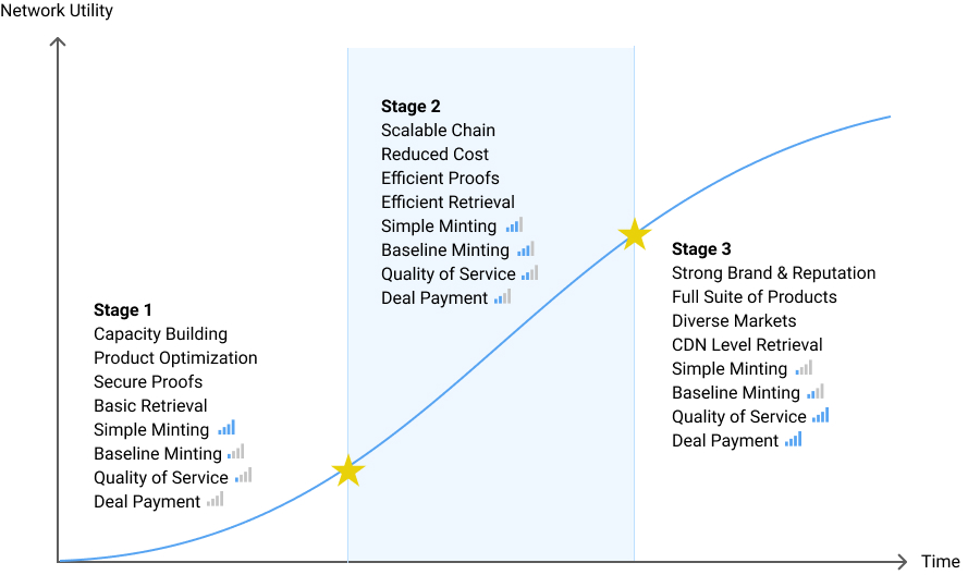 Filecoin Economy Stages