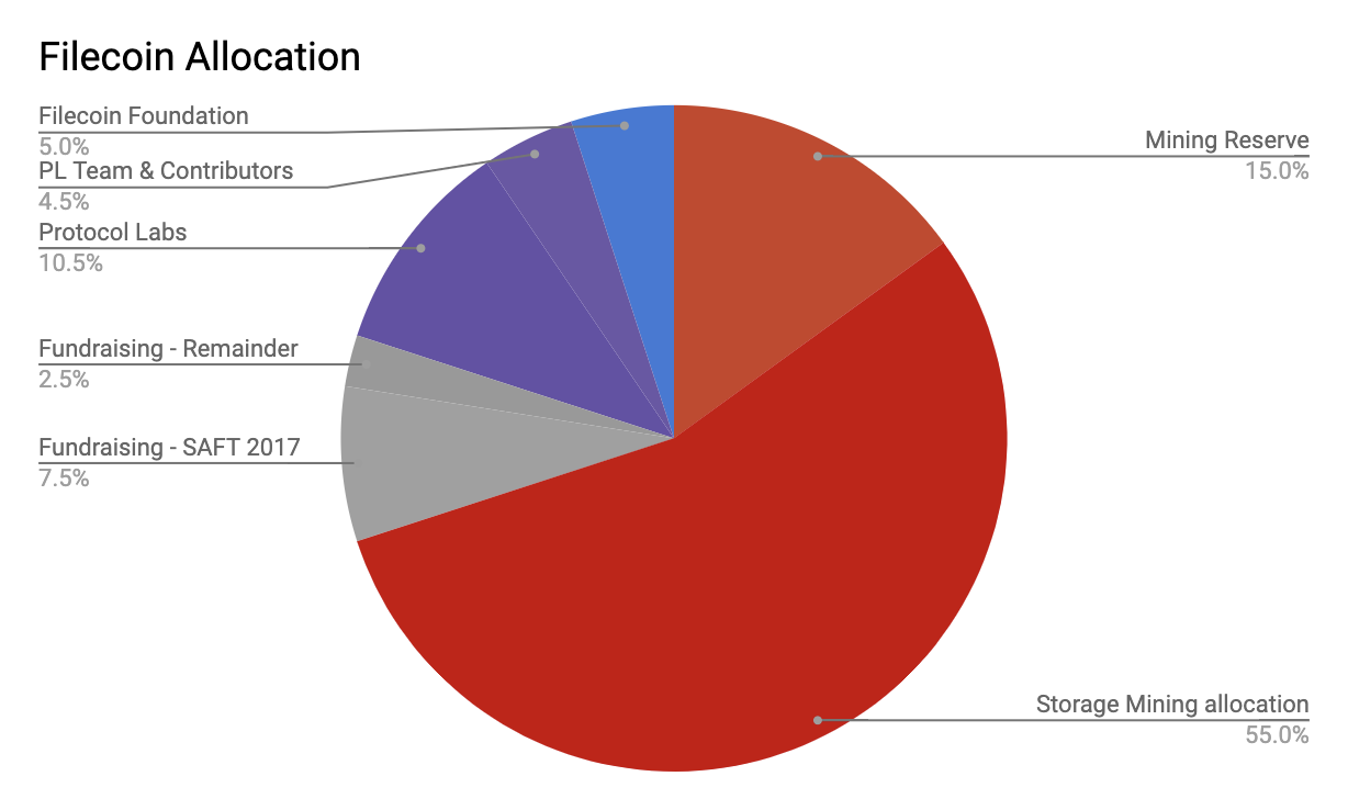 Filecoin Token Allocation